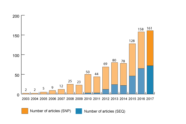 Number of publications 2017